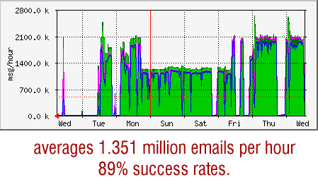 robomail stats